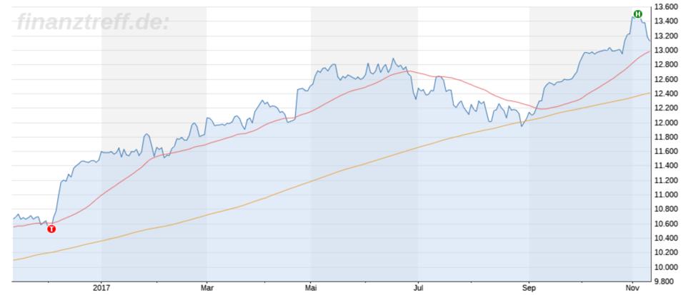Volatiler November an der Börse