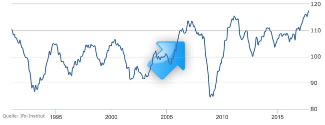 ifo-Geschäftsklima Diagramm im Trading-Treff-Wochenrückblick