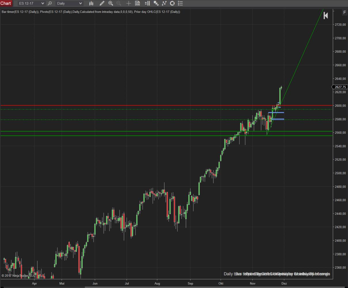 Trading im SPX -nicht long nicht short