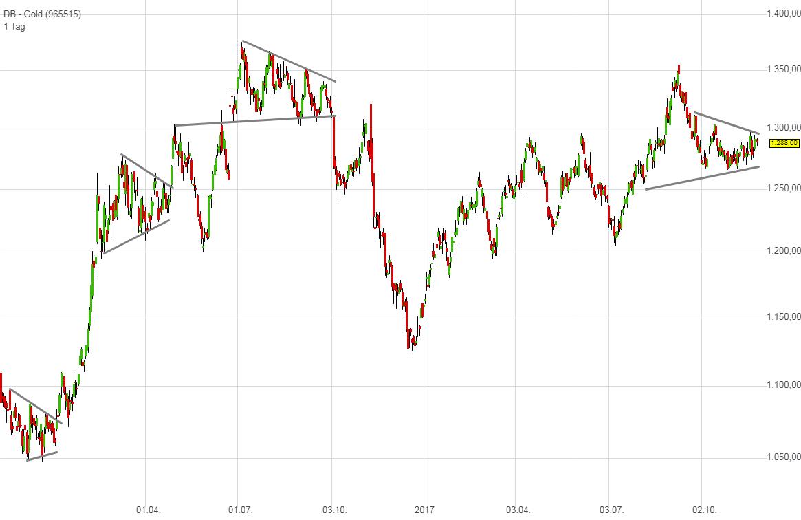 Gold Chart (täglich), eigene Darstellung (erstellt mit TraderFox)