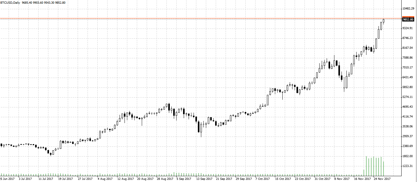 Bitcoin Tageschart mit Trend