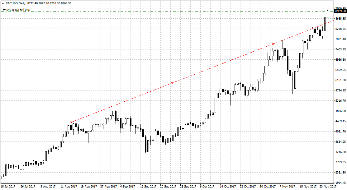 BTC im Tageschart