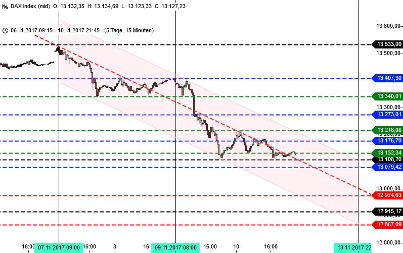 DAX-Trading Zeiteinheit 1 Woche