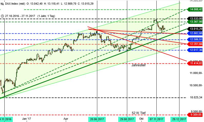 DAX und Wall Street Analyse für KW 48 DAX 1 Jahr