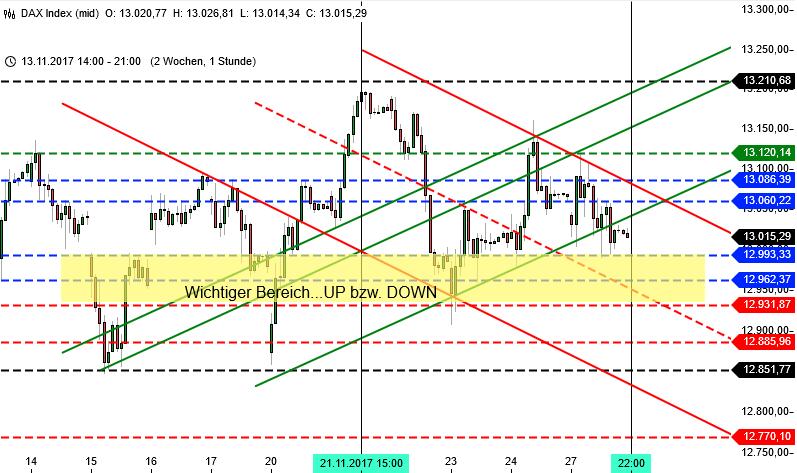 DAX und Wall Street Analyse für KW 48 DAX 2 Wochen