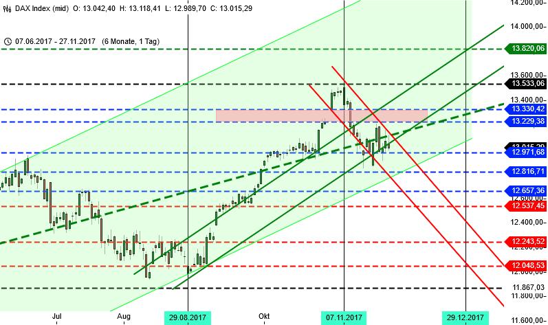 DAX und Wall Street Analyse für KW 48 DAX 6 Monate