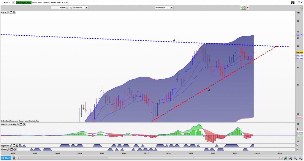DLG Bar Monats Chart: Chance auf einen Dreiecksausbruch
