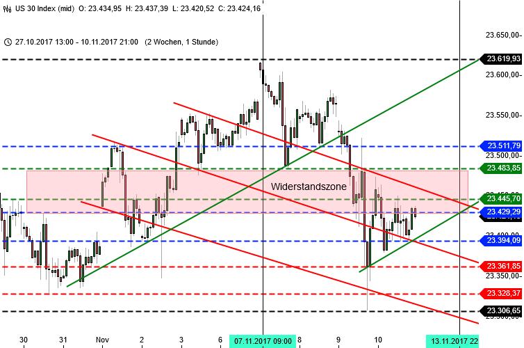 Chartanalyse Dow Jones