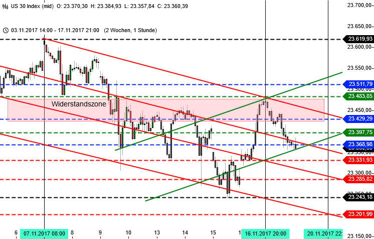 DAX-Trading mit Bremsfallschirm: Dow Jones