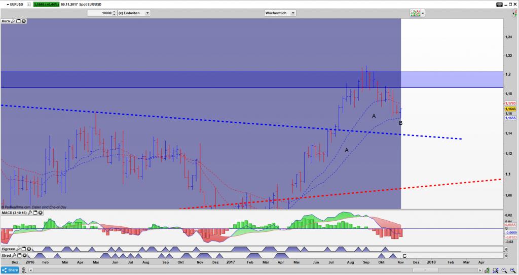 EUR/USD Bar Wochen Chart: Value Zone (A) hat bisher gehalten und ein Umkehrstab (B) bildet sich heraus