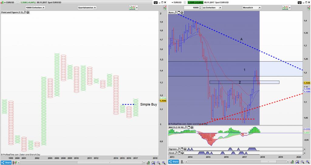 EUR/USD Point and Figure Quartals Chart, Bar Monats Chart: Das Simple Buy ist weiterhin aktiv und der Bereich 2 ist eine gute Unterstützung