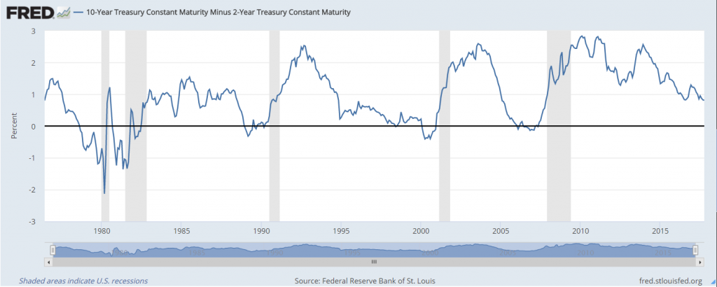 Federal Reserve Bank of St. Louis, 10-Year Treasury Constant Maturity Minus 2-Year Treasury Constant Maturity [T10Y2YM], retrieved from FRED, Federal Reserve Bank of St. Louis