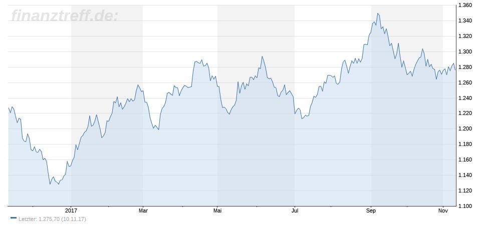 Goldnachfrage sinkt im 3. Quartal
