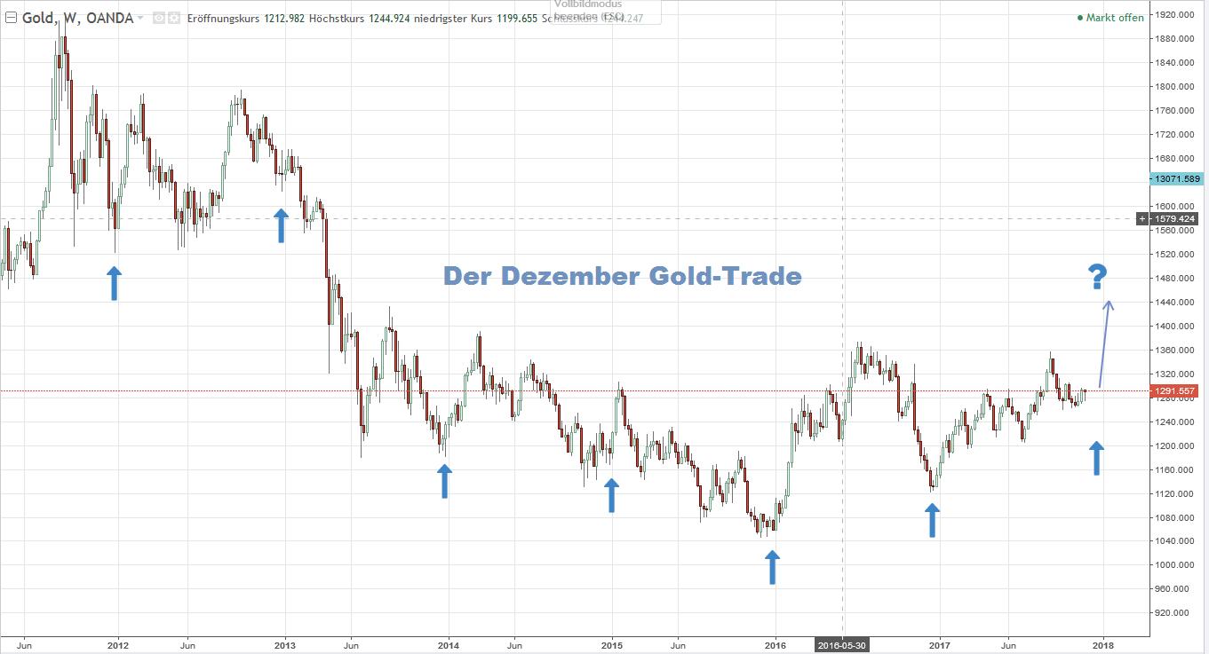 Dezember-Gold-Trade