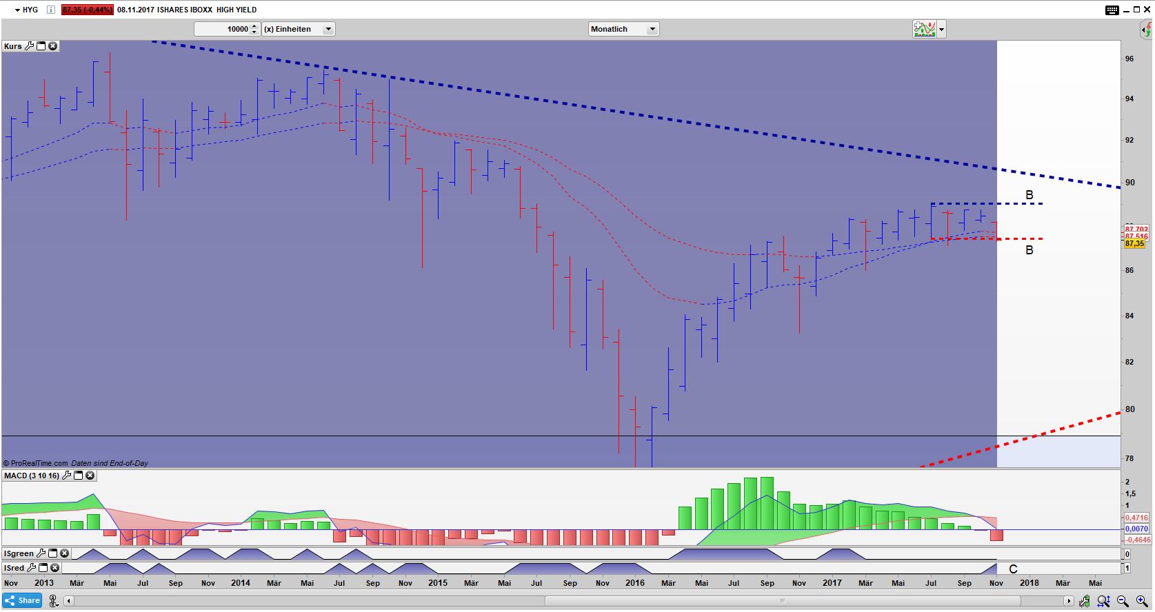 HYG Bar Monats Chart: Der Index versuchte einen Ausbruch aus dem xBNR Pattern(B)
