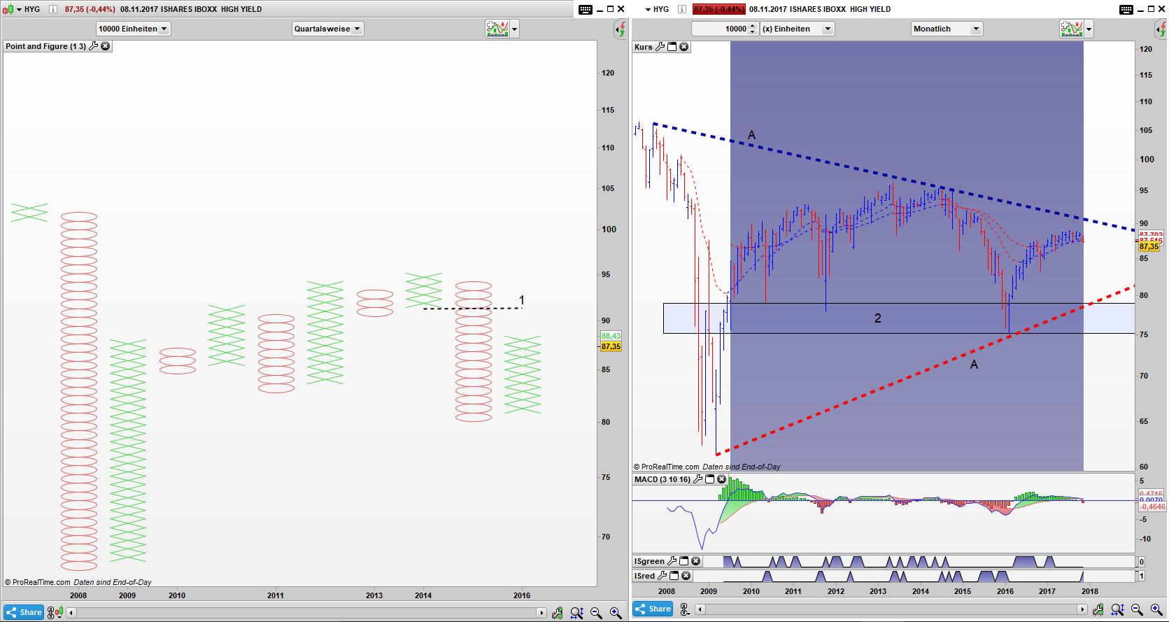 HYG Point and Figure Quartals Chart, Bar Monats Chart: Die Bären sind noch immer die domminierende Kraft