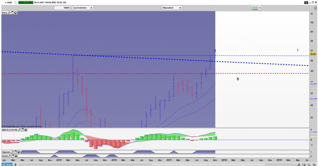 IQQ9 Bar Monats Chart: Das Momentum fehlt, ein Close oberhalb von 1 ist unabdingbar, damit der Ausbruch an Stabilität gewinnt