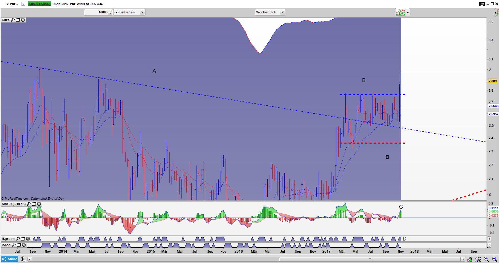 PNE3 Bar Wochen Chart: Ausbruch aus der Stauzone + New Momentum High
