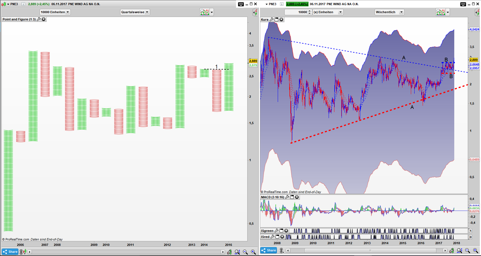 PNE3 Point and Figure Quartals Chart, Bar Monats Chart: Simple Buy Signal aktiv, Ausbruch aus dem x BNR Pattern