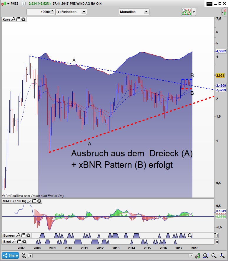 PNE3 Bar Monats Chart: Ausbruch am laufen