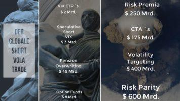 Volatilität Explodiert