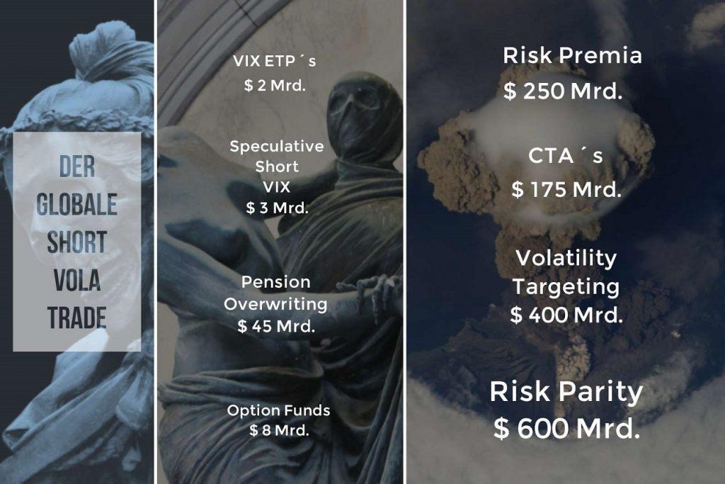Das Short Volatilitäts Universum