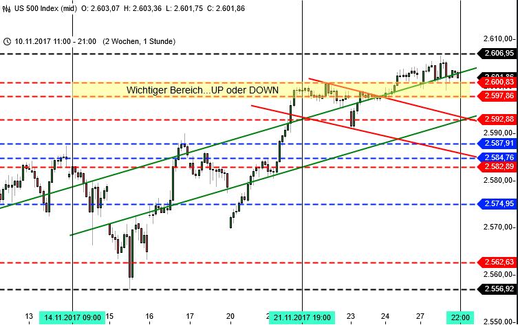 Chartanalyse für die Wall Street - SPX