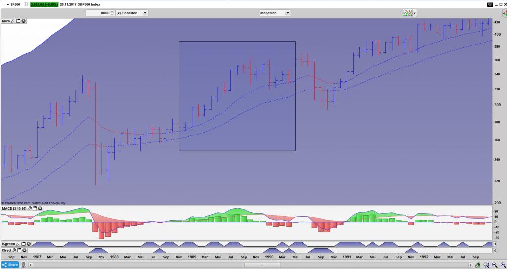 SP 500 Bar Monats Chart Dez. 1988 bis Apr. 1990: Im Anschluss an mehrmonatige Korrektur