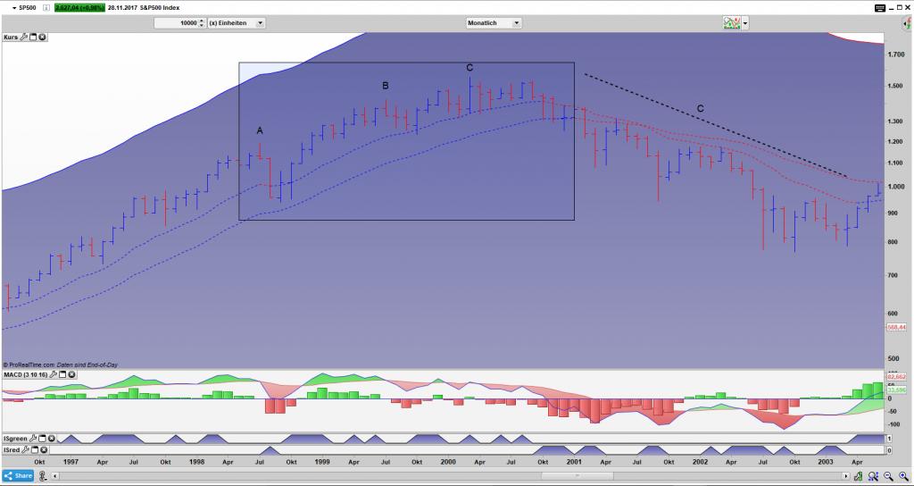 SP500 Bar Monats Chart Jun. 1998 bis Dez. 2000: Diese Phase ist recht interessant, es kam zum LTCM Unfall und im Anschluss zur Dotcom Blase