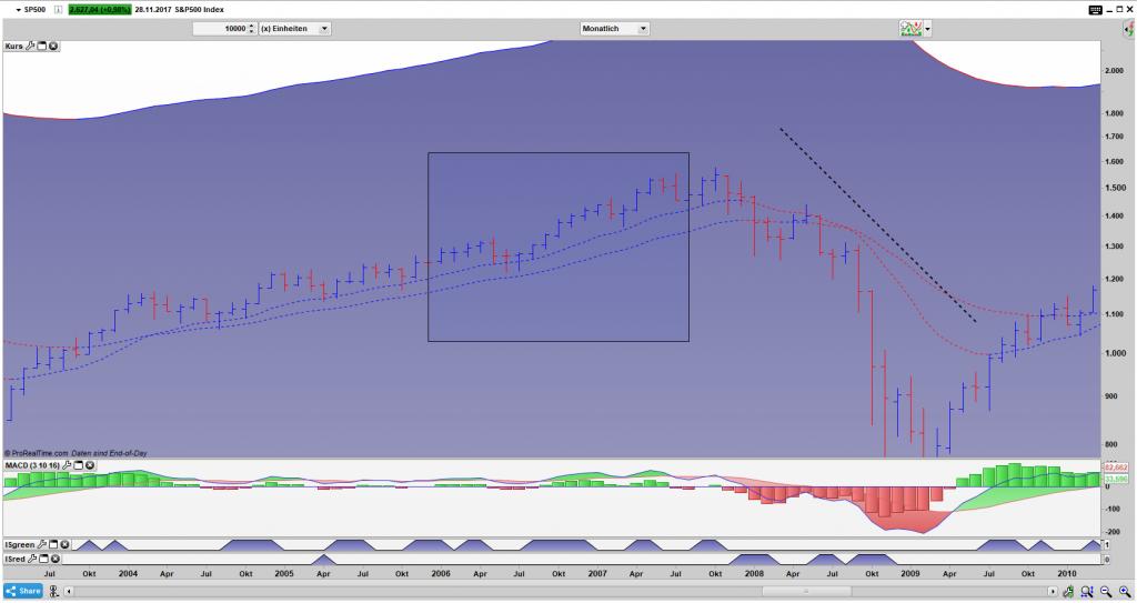 SP500 Bar Monats Chart Jan. 2006 bis Jun. 2007: Vorlauf zur Second Great Depression