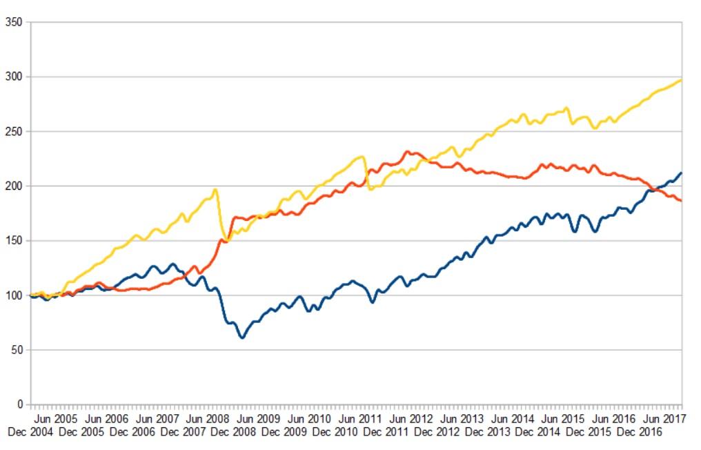 SP500 (Blau) vs Long Volatility (Rot) vs Short Volatility (Gelb)