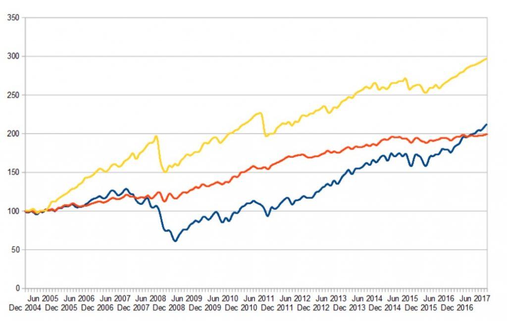 SP500 plus Long Vola schlägt die Konkurrenz im Rendite/Risiko Vergleich