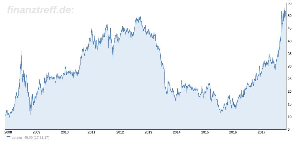 Lithium-Aktien unter der Lupe