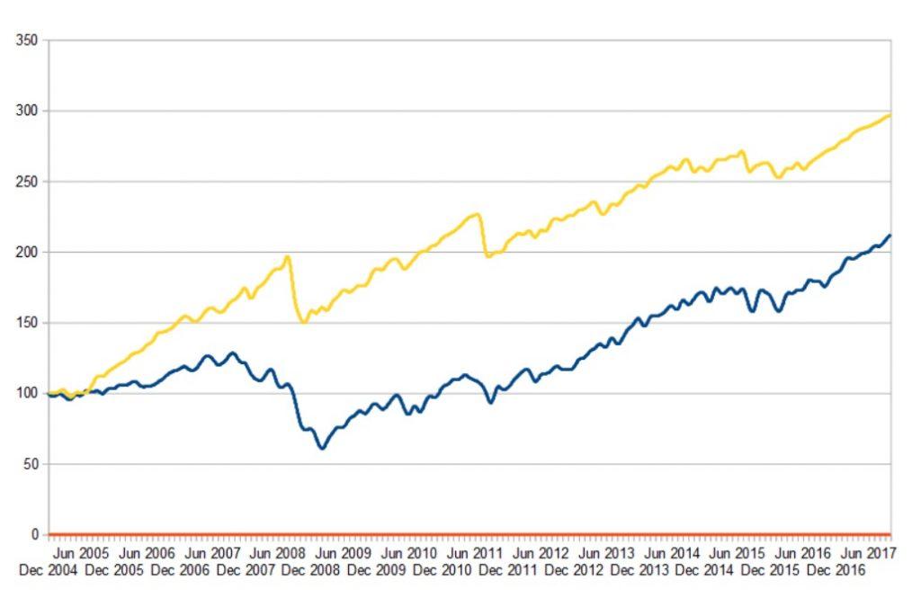 CBOE Short Volatility Hedge Funds Index (Gelb) vs SP500 (Blau)