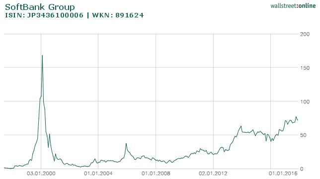 Softbank Corp. Chartüberblick