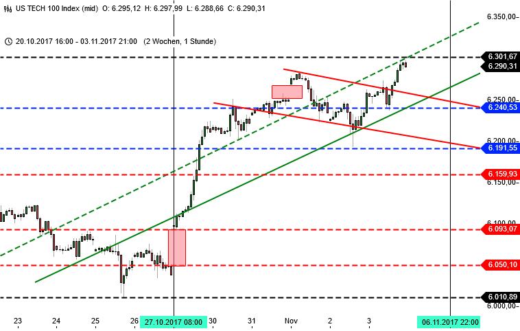 Blick auf Wall Street als Analyse