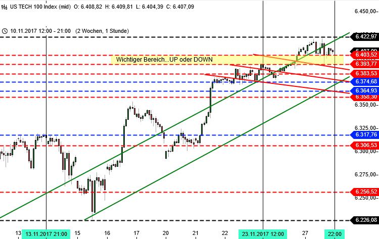 Chartanalyse für die Wall Street - Nasdaq