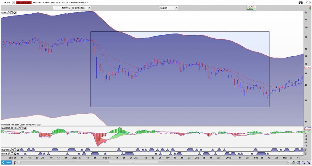 XIV Bar Tages Chart: Keine berauschenden Monate für Short Volatilität