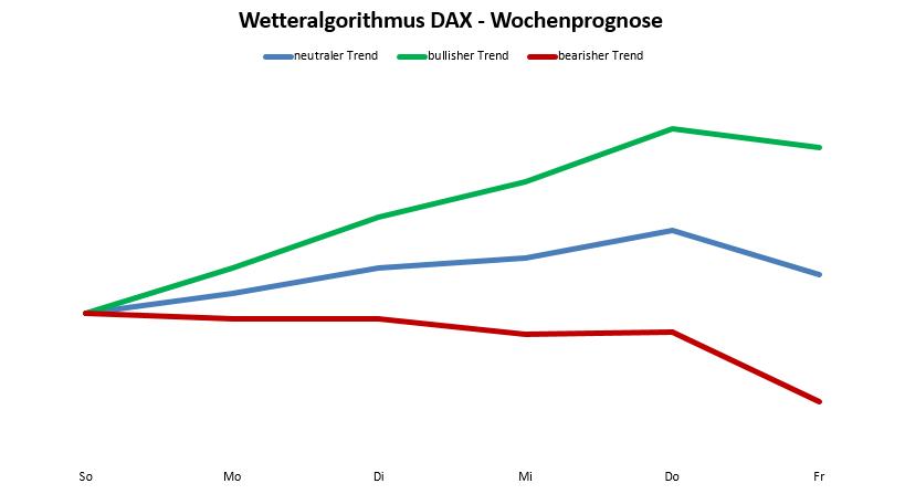 Wetteralgorithmus KW46