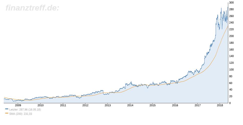 10-Jahres-Chart Align Technology