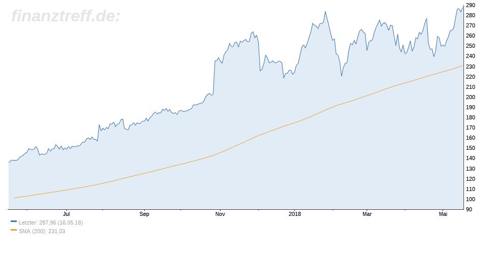 Align Technology 1-Jahres-Chart