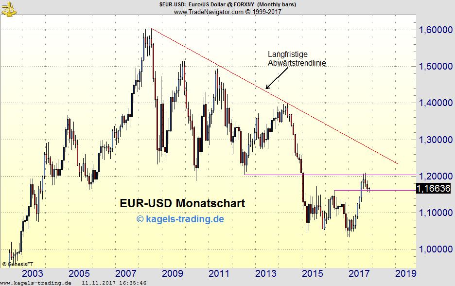 Kagels EUR/USD Analyse: Stützung am Vorjahreshoch