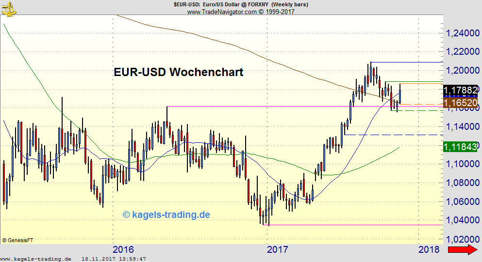 Kagels EUR/USD Chartanalyse