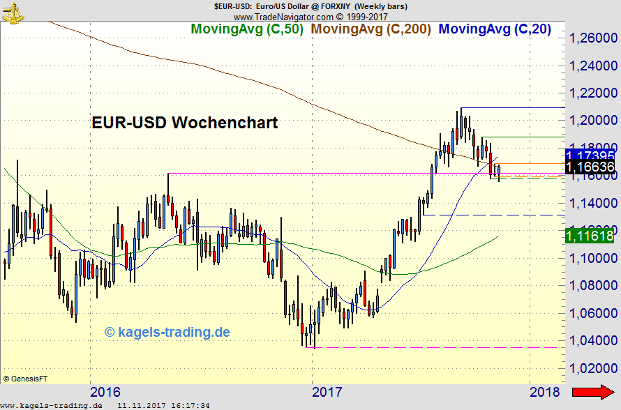 Kagels EUR/USD Analyse