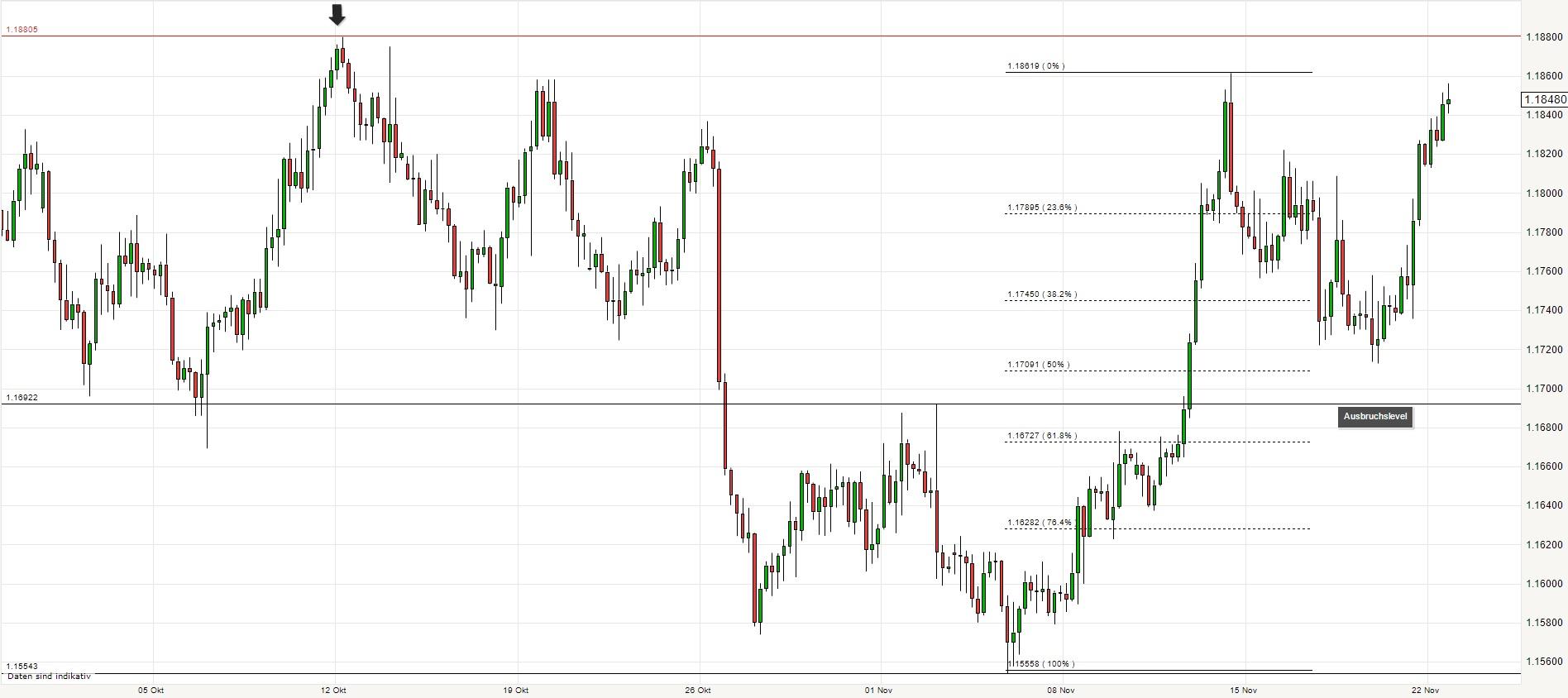 Euro Chartanalyse November