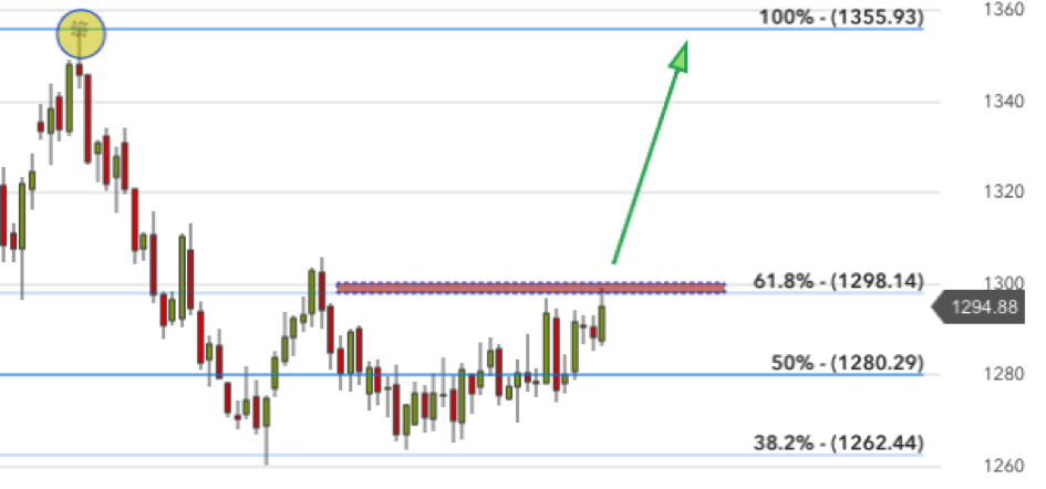 Fibonacci–Retracements im Goldchart