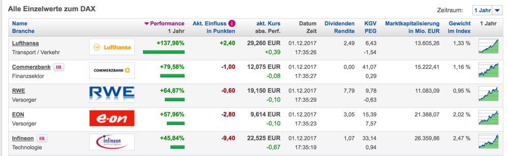 Finanzmarkt im Advent