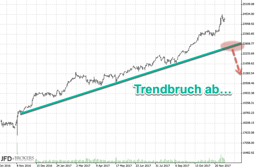 Trendbruch im Dow Jones