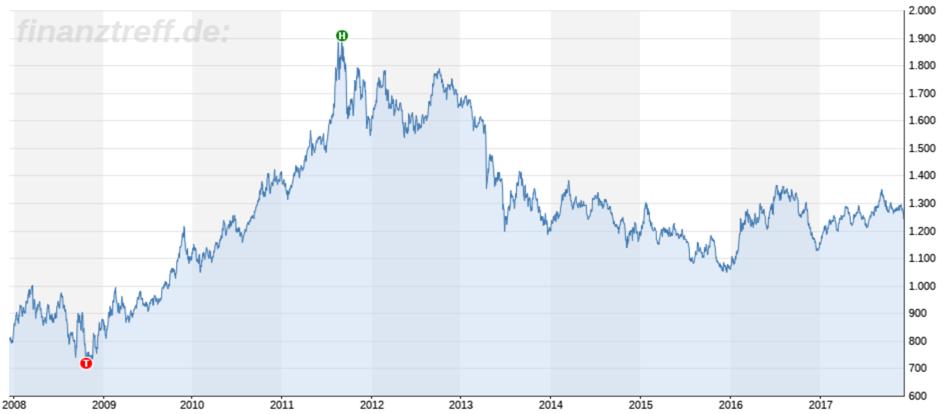 Goldpreis verliert an Glanz: Langfristchart