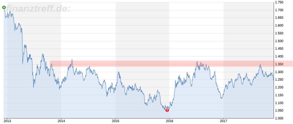 Goldpreis verliert an Glanz: 1.350 im Goldpreis